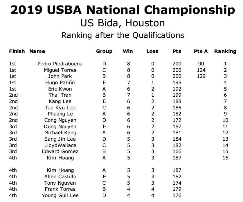 2019 Nationals Ranking Qualifications rev02