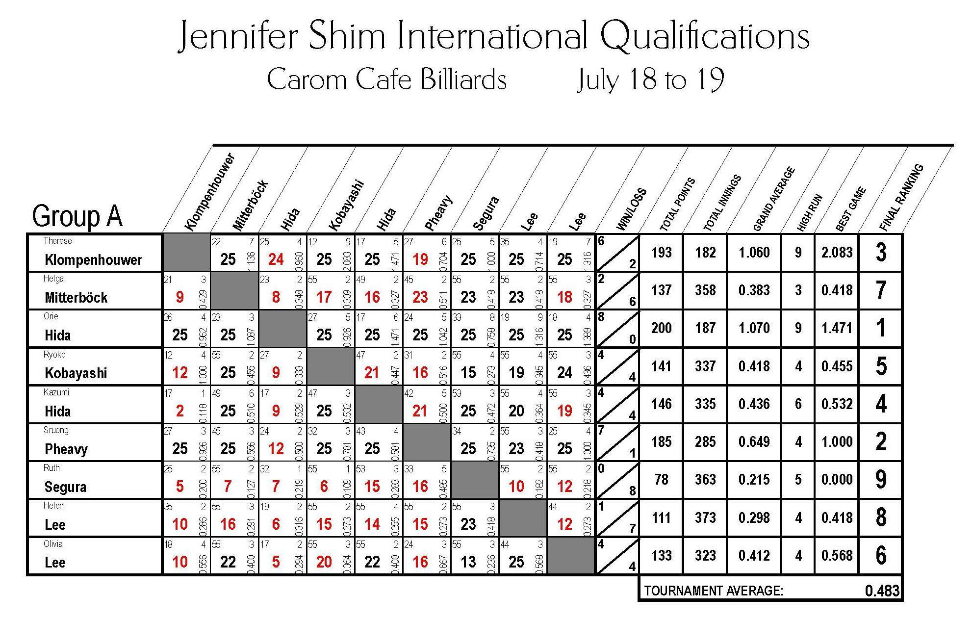 2015 Women Qualifications REV01 Group A