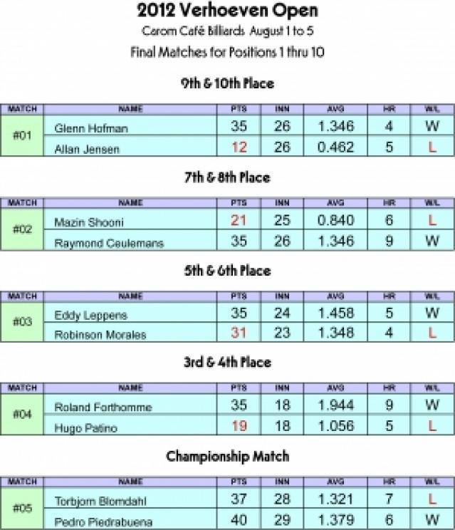 Verhoeven Open Tournament Results