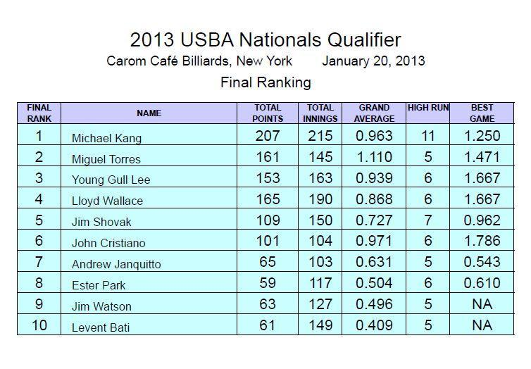 Final Rankings carom cafe qualifier